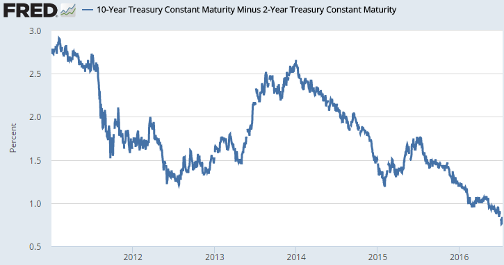 10 year treasury spread