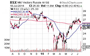 Sell These 4 Stocks Before Another Cold War with Russia