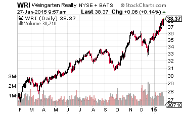 4 REITs Increasing Dividends in February