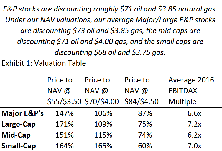 E&P table