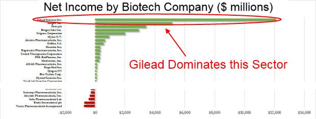 gild-dominance