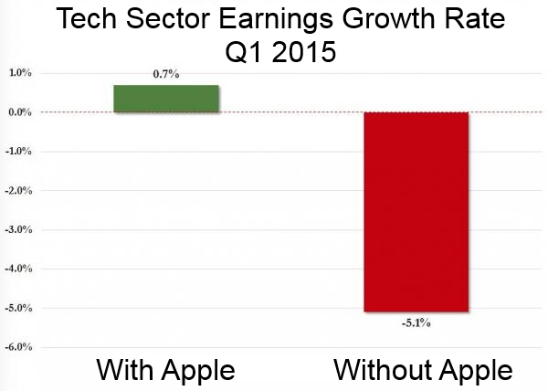 tech-sector-with-and-without-apple