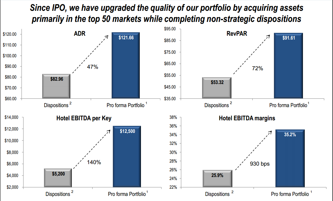 Time to Pick Up Some Lodging REITs: The Summer's Top Choice