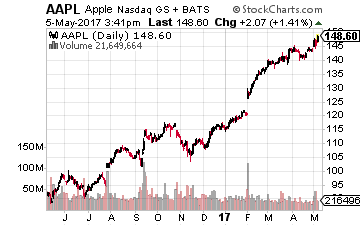 Is it Time to Sell Apple?