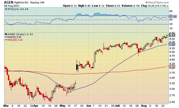 AEGN stock chart