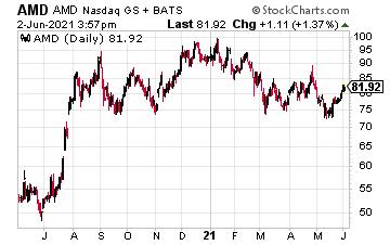 AMD chart 06/02
