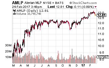 Alerian MLP ETF Dividend Yield (TTM) Chart