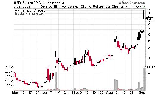 ANY stock chart 09-09