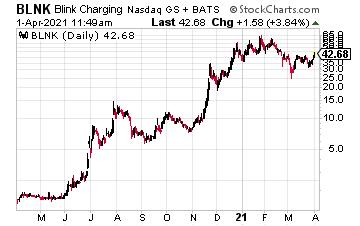 EV Stock Rise Higher