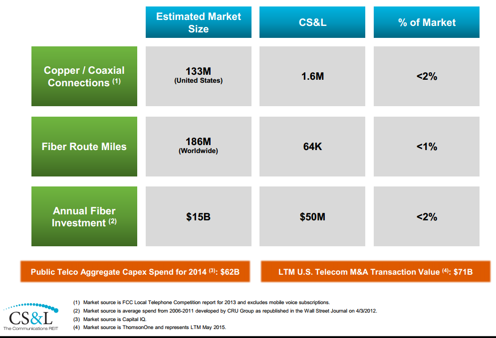 CSAL_potential_market