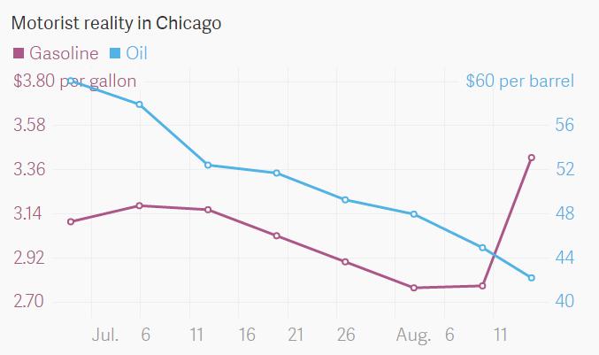 Chicago_gas_vs_crude
