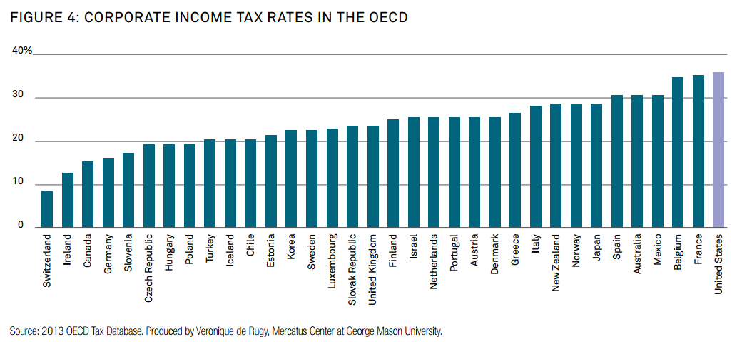 corporate_income_tax_rates