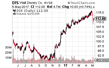 3 Reasons to Buy Disney Stock After the Dip