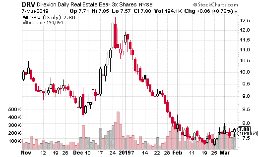 Unusual Options Activity In This ETF Could Be Signaling the