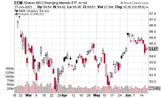 eem chart 06/22