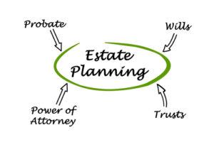 Diagram of Estate Planning