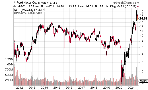 F stock chart