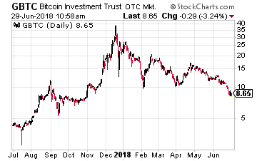Etf bitcoin investment trust gbtc morning star