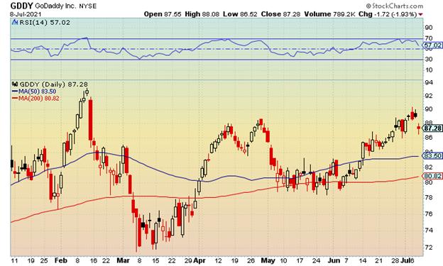 GDDY stock chart