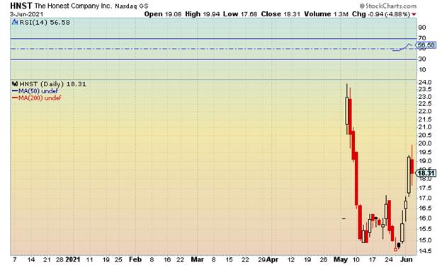 HNST stock chart 06/07