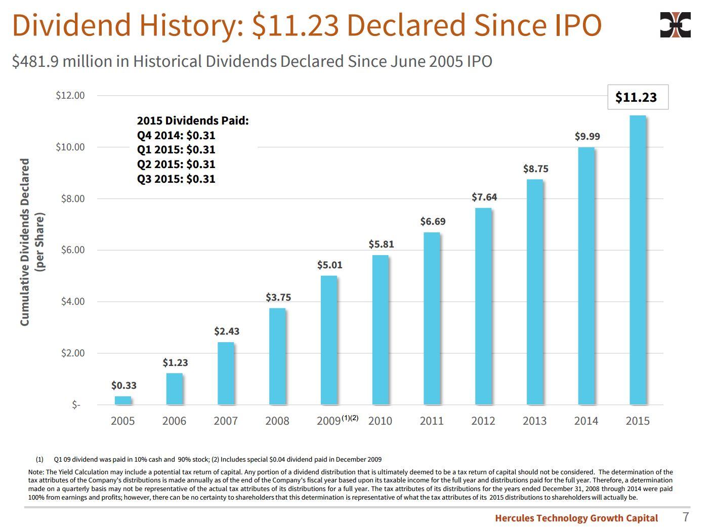 HTGC dividend history