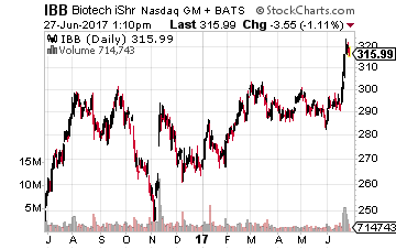 2 Stocks to Ride the Biotech Breakout
