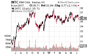 Buy These 3 Hot Semiconductor Stocks for Long-Term Profits