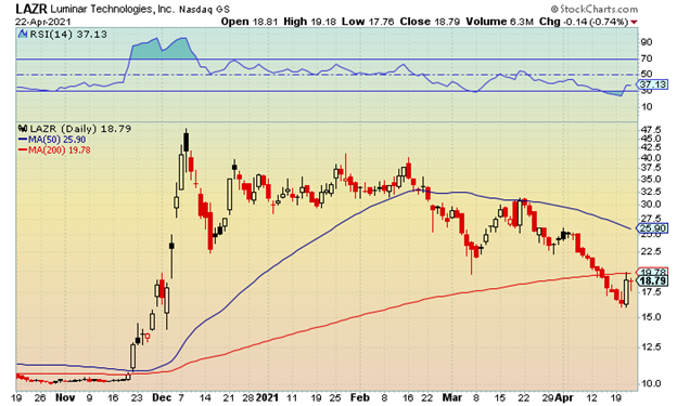 LAZR stock chart