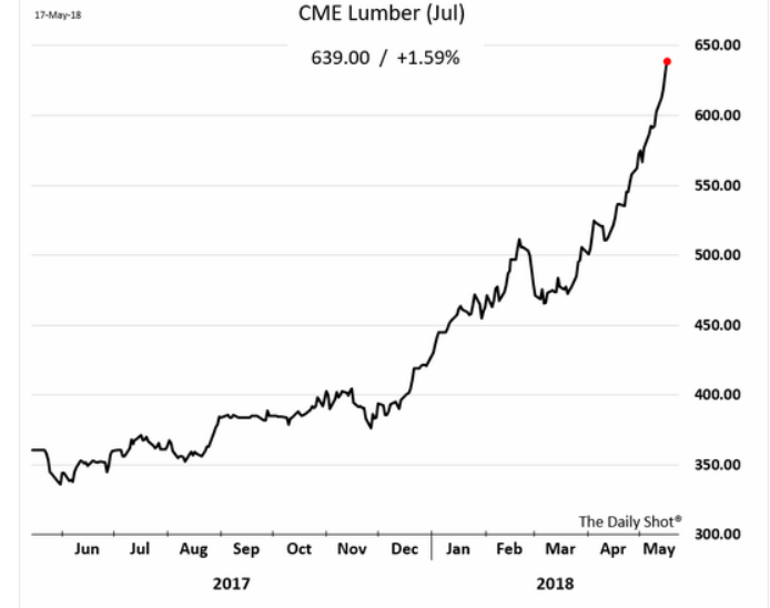 Here Is A Chart Published By The Wall Street Journal Showing Lumber Futures Price