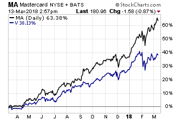 Sell These 3 Stocks as Amazon Takes Over Banking