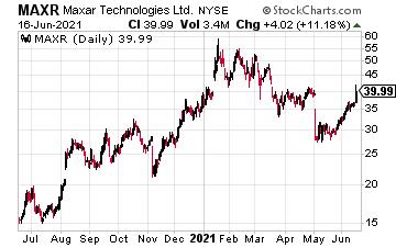 MAXR chart 06/17