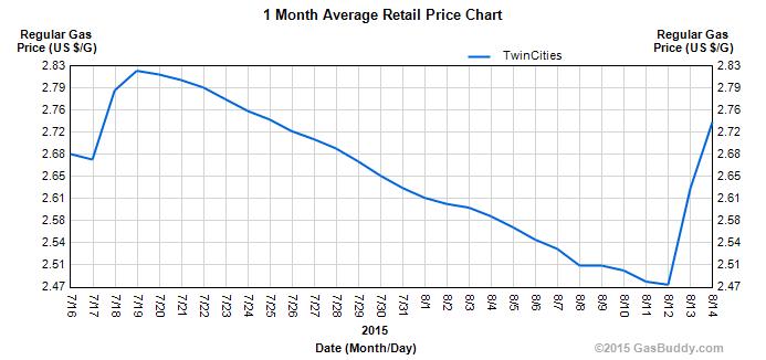 MN_gas_prices