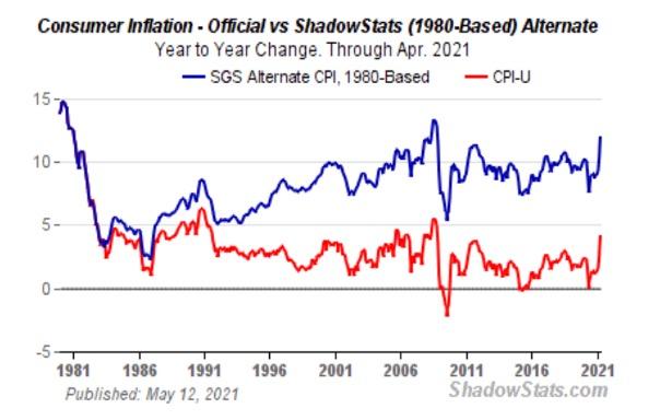 CI Chart 06_04_21