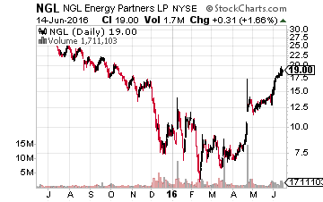 High-yield Stocks 4