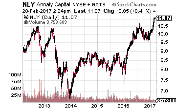Sell These 5 Dangerous High-Yield Stocks Today