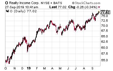 Tim Plaehn Blog Dividend Growth Stocks For Investors Who Like Monthly Dividends Talkmarkets