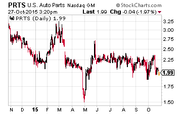 3 Cheap Stocks to Grow with Record US Auto Sales – Investors Alley