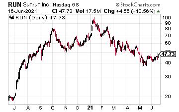 RUN chart 06/17
