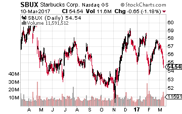 Take a Position in Starbucks Stock Today: Here's Why