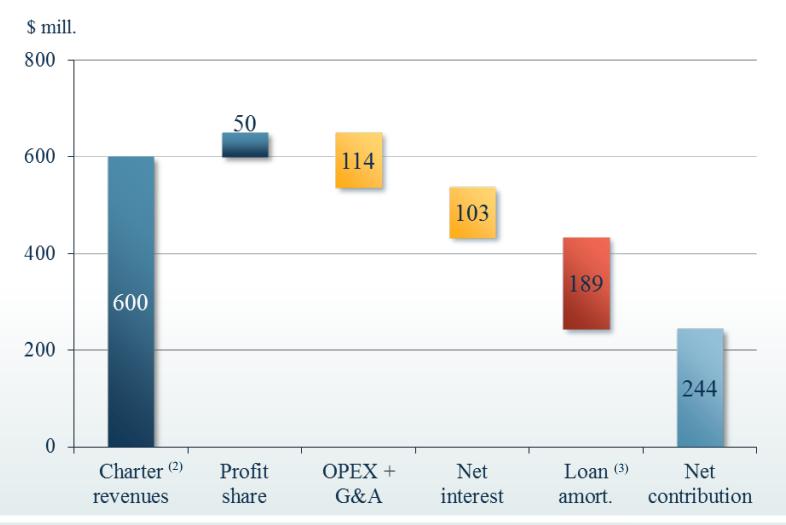 SFL_cash_flow_chart