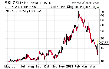 SKLZ chart
