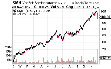 5 Growth Stocks to Ride the Semiconductor Supercycle