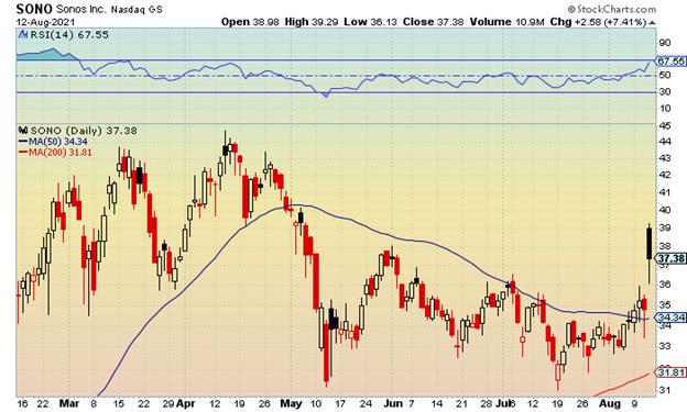 sonos stock chart 08-16