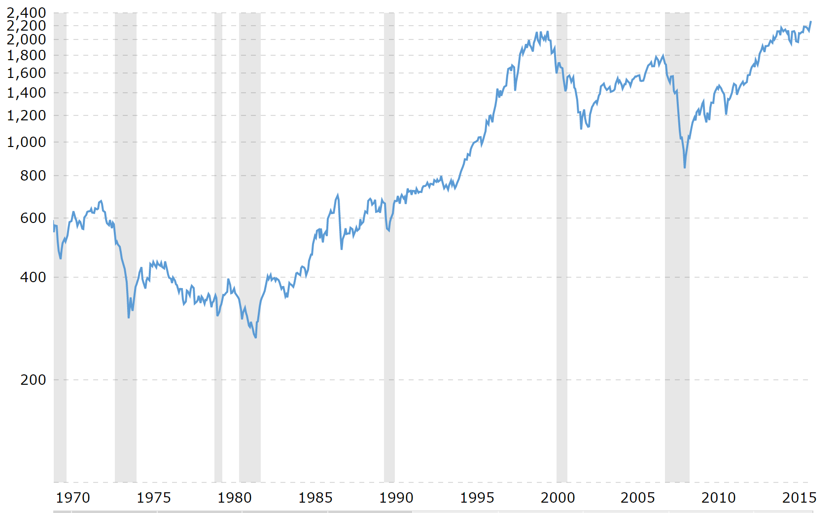 sp-500-40-year-chart