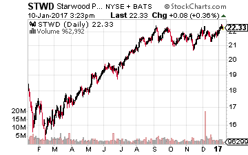 2 Best High-Yield Stocks for Rising Interest Rates