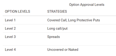 options approval levels