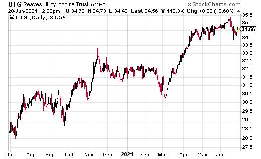 UTG stockchart 06/28/21
