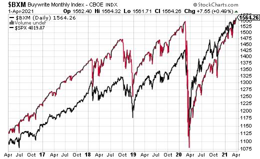 bxm chart