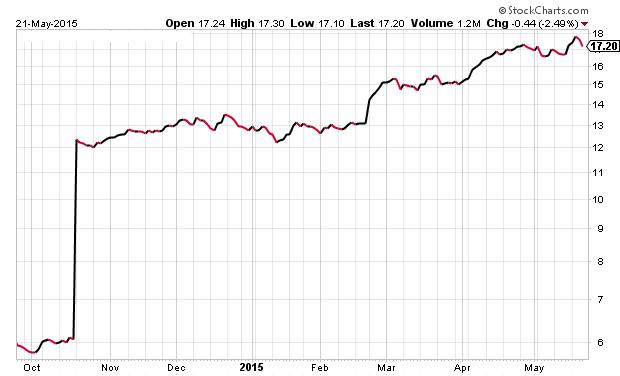 chart-reit-2014-09-25--2015-05-21