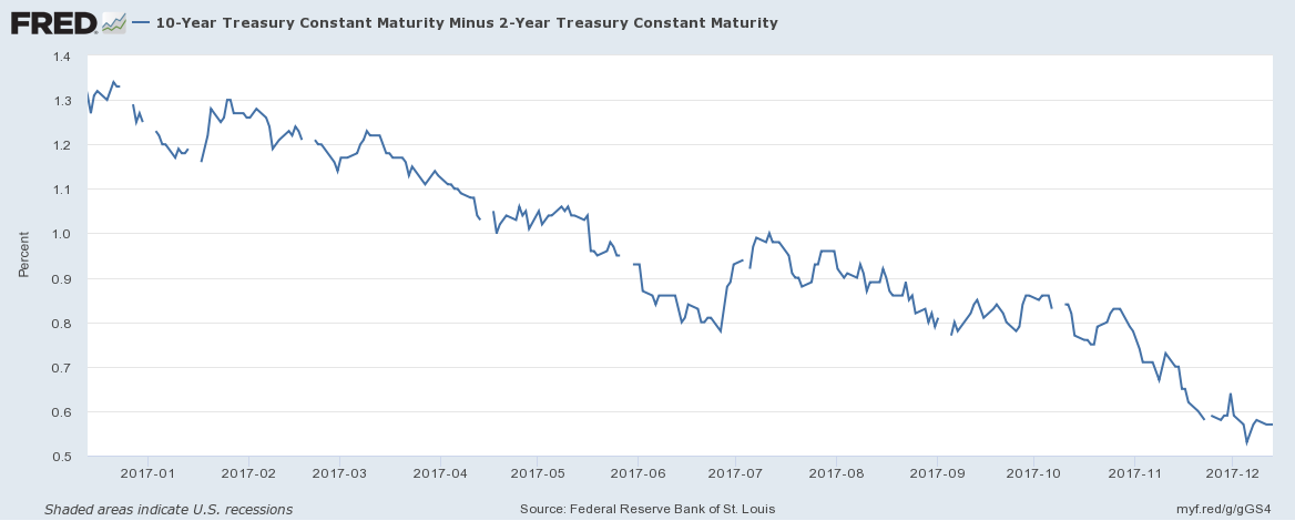 3 High Yield Stocks to Sell on the Fed Rate Increase